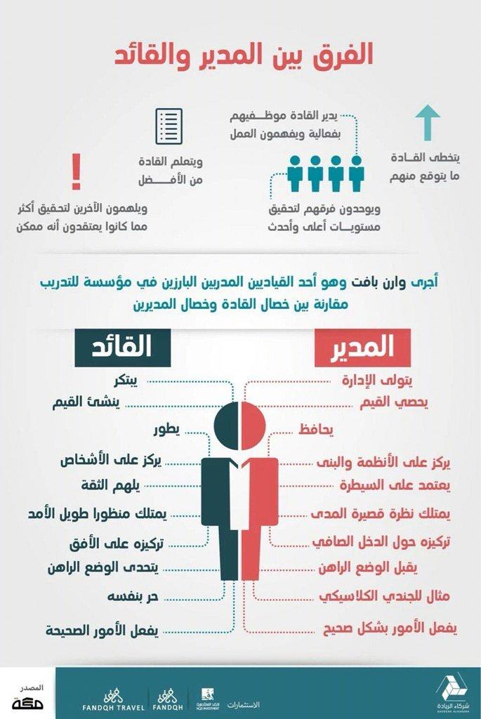 الفرق بين القائد والمدير ما الفرق بين القائد والمدير المنام