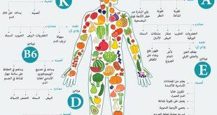صوره اعراض نقص فيتامينات الجسم , اشارات نقص الفيتامينات في الجسم
