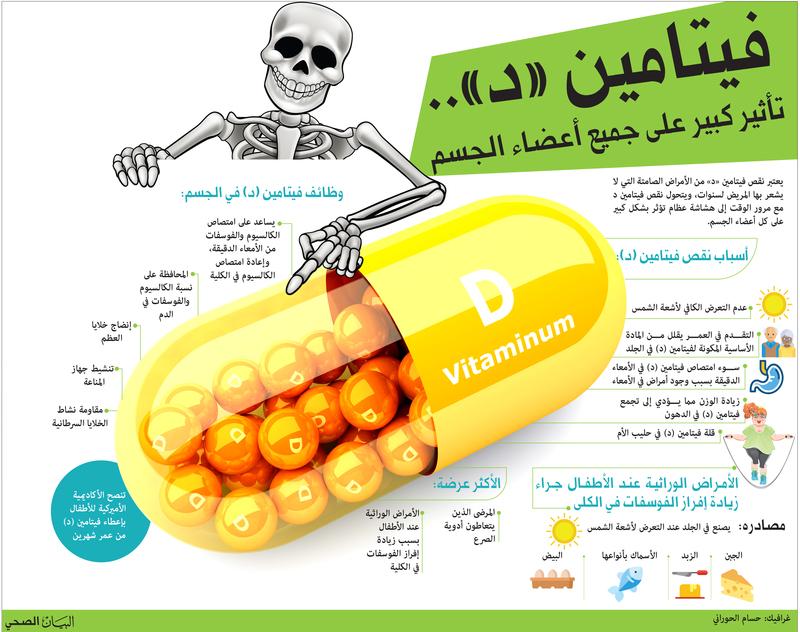 صوره فيتامين د , اكلات تحتوي علي فيتامين د