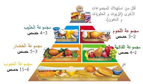 بالصور نظام غذائي لزيادة الوزن , كيف تصل للوزن المثالي 5660 1