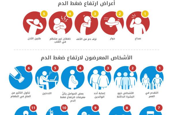 بالصور اعراض الضغط , تعرف على مرض الضغط و اعراضه 611 2