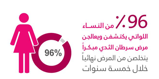 بالصور مرض سرطان الثدي , اسبابه وعلاجه وكيف تكتشفينه. 6088