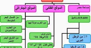 صور هل تعلم عن الوطن , معلومات مفيده عن البلاد العربيه