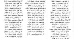صور ترتيب الولايات الجزائرية , اسماء الولايات الجزائرية
